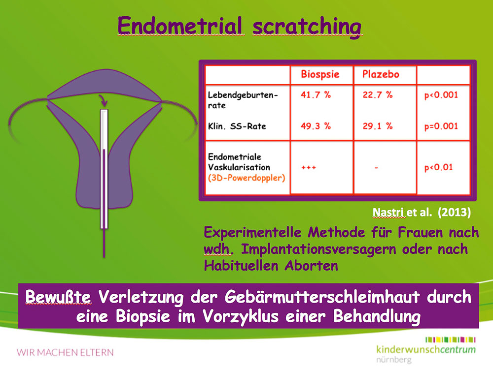 Endometrial scratching